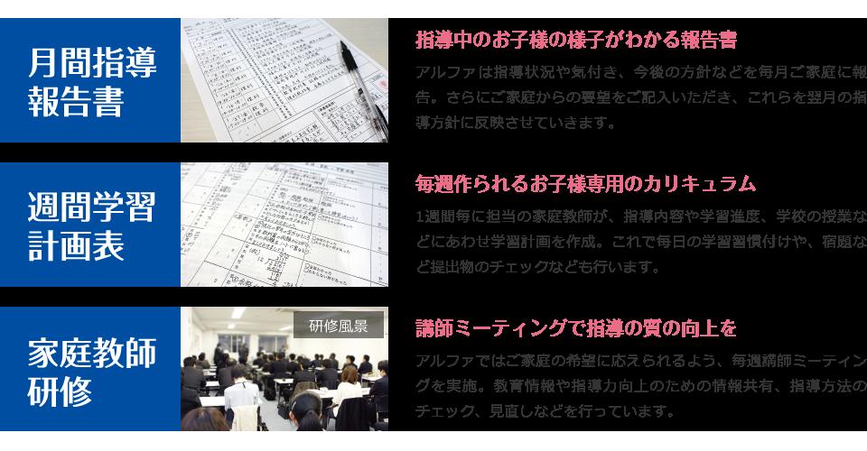 月間指導報告書、習慣学習鋭角表、家庭教師研修