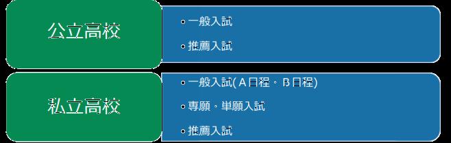 私立 日程 入試 2020 高校 東京 【高校受験2020】東京都内私立高、184校で3万7,932人募集